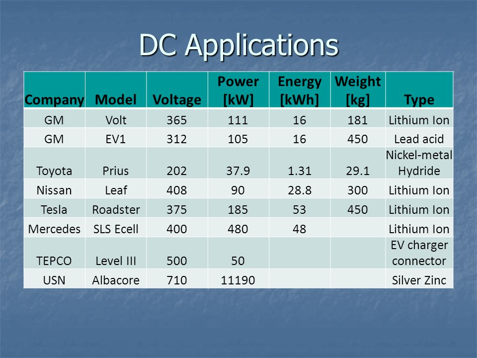 DC Applications Company Model Voltage Power [kW] Energy [kWh]